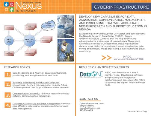 Cyberinfrastructure Quad Chart
