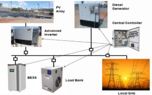 Baghzouz UNLV Microgrid