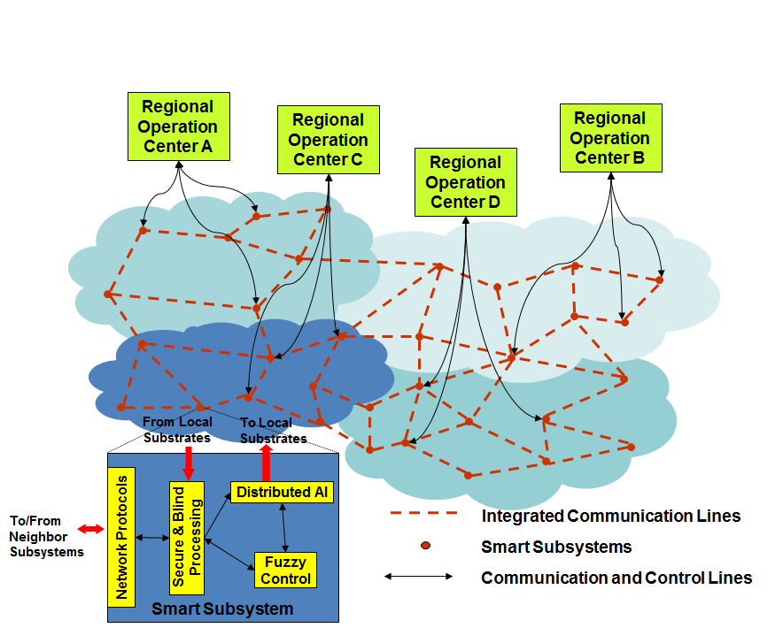 Open Cyber-Architecture