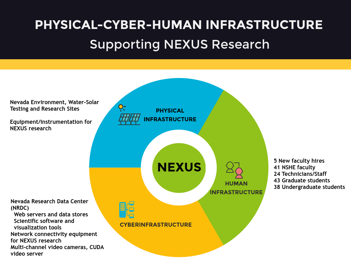 Physical Cyber Human Infrastructure