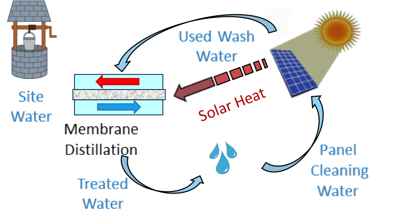 Solar-powered Water Treatment