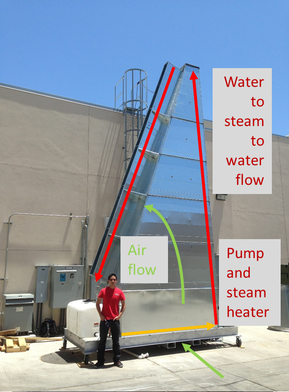 Dry Fluid Cooling Systems : Clean and dry water free cooling for solar energy