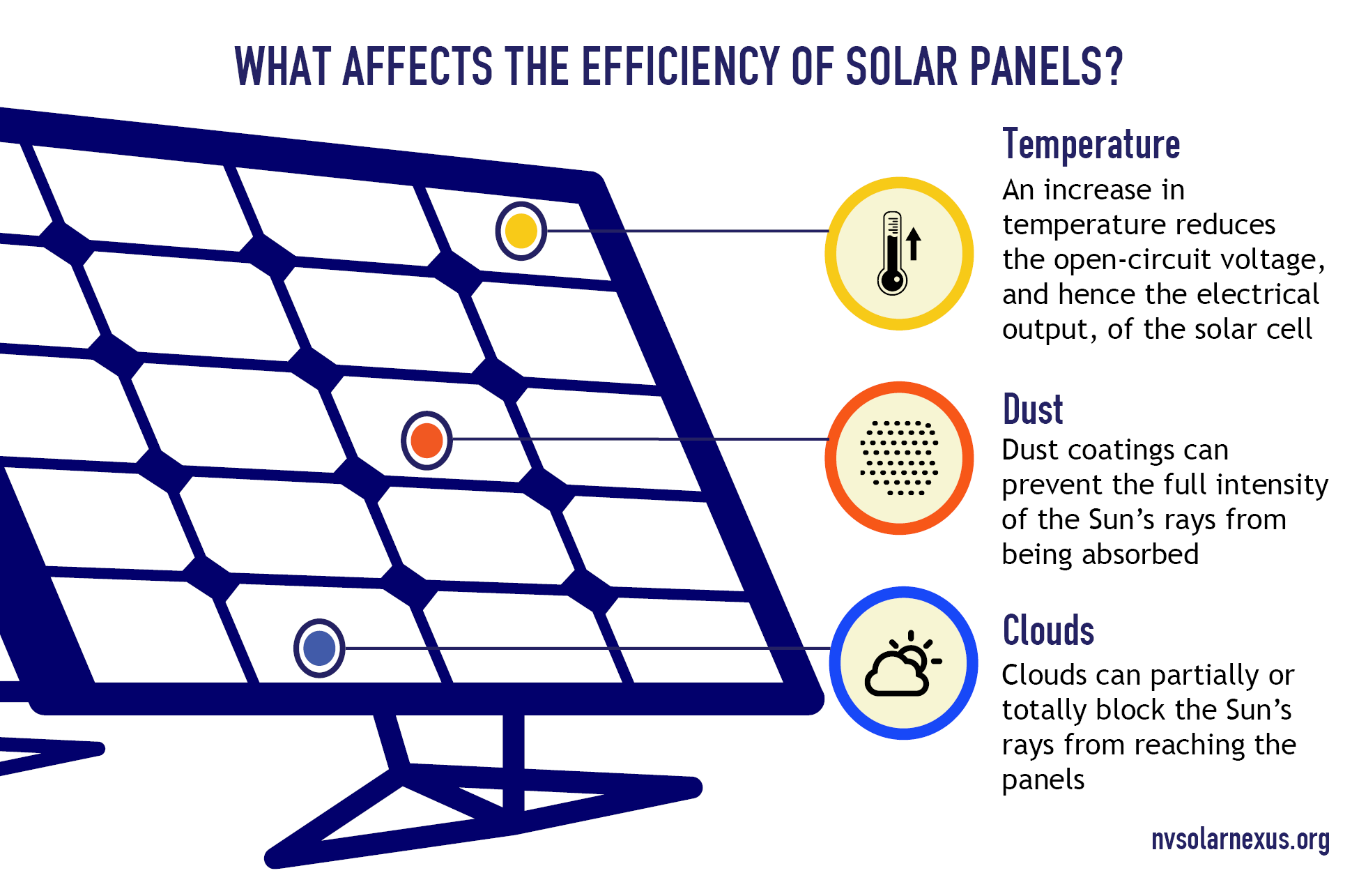 Diagram of a solar panel showing affects of temperature, dust, and clouds on solar panels