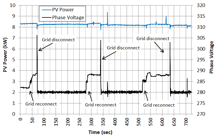 PV Inverter Power