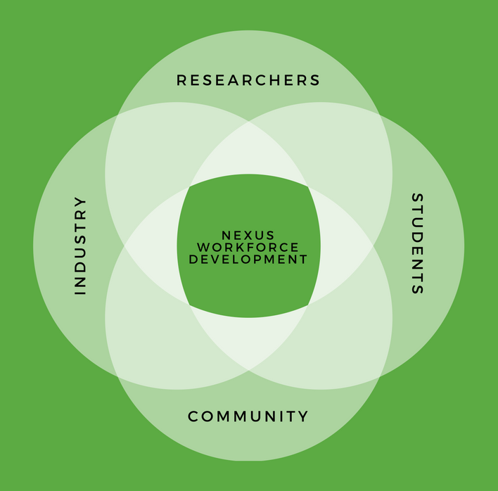 A venn diagram shows that Nexus Workforce Development happens at the places where Researchers, Industry, Students, and the Community overlap.